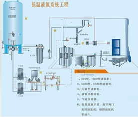 Automatic Liquid Nitrogen Dosing Machine Precise Injecting With Semens PLC